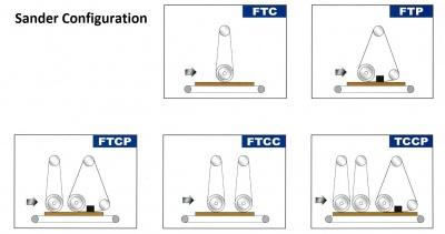 Sander-configuration